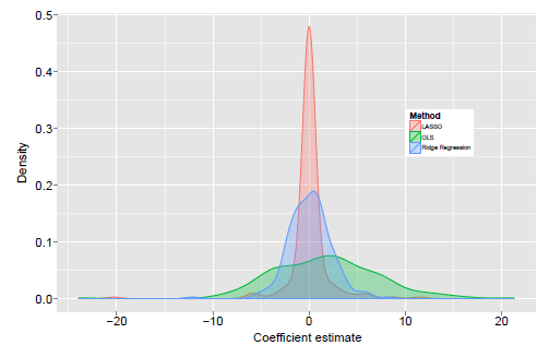 Kernel Density Estimation of generated dictionaries