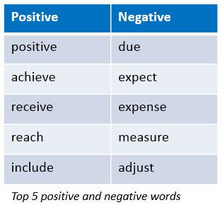 Top 5 positive and negative words