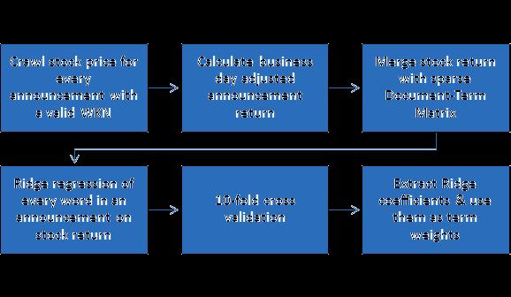 dynamic dictionary generation