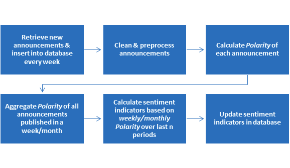 sentiment update process